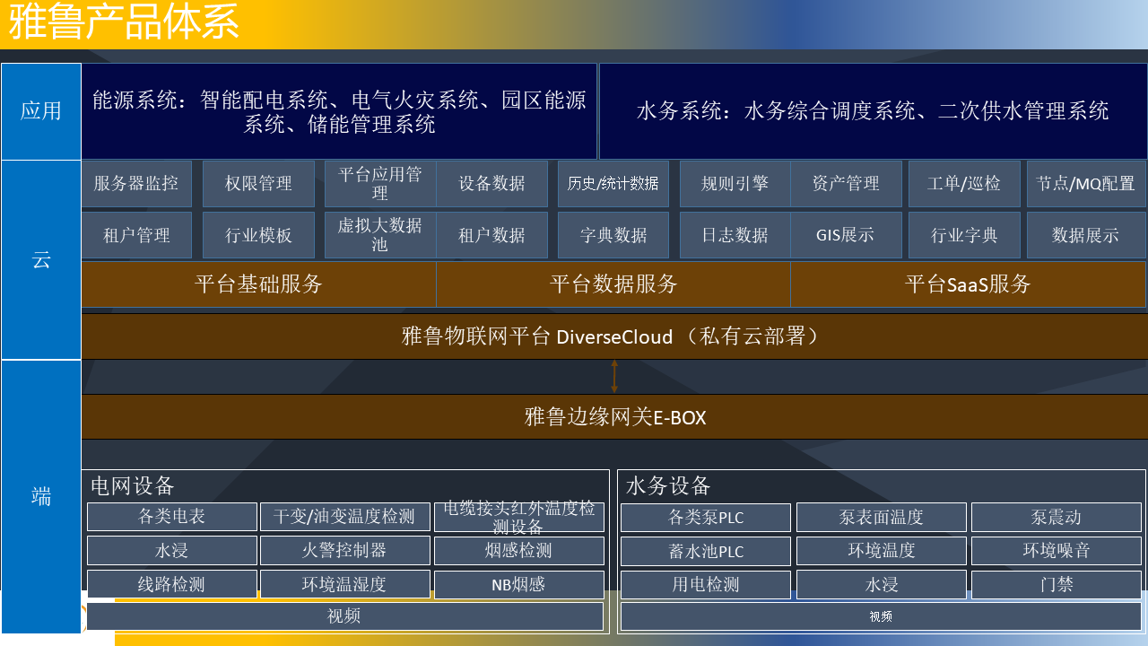 Yarlungsoft Product family -2020-02.png